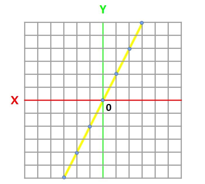 3Dデータって何?データの種類と表現方法について~2種類の表現方法~関数と座標~関数座標主な名称図表現(記述)作製ツール中間ファイルフォーマット(拡張子)メリットデメリット関数の特徴座標の特徴